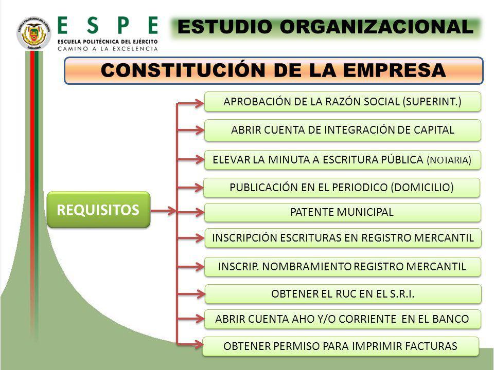 ESTUDIO ORGANIZACIONAL CONSTITUCIÓN DE LA EMPRESA REQUISITOS APROBACIÓN DE LA RAZÓN SOCIAL (SUPERINT.) ABRIR CUENTA DE INTEGRACIÓN DE CAPITAL ELEVAR LA MINUTA A ESCRITURA PÚBLICA (NOTARIA) PATENTE MUNICIPAL INSCRIPCIÓN ESCRITURAS EN REGISTRO MERCANTIL INSCRIP.