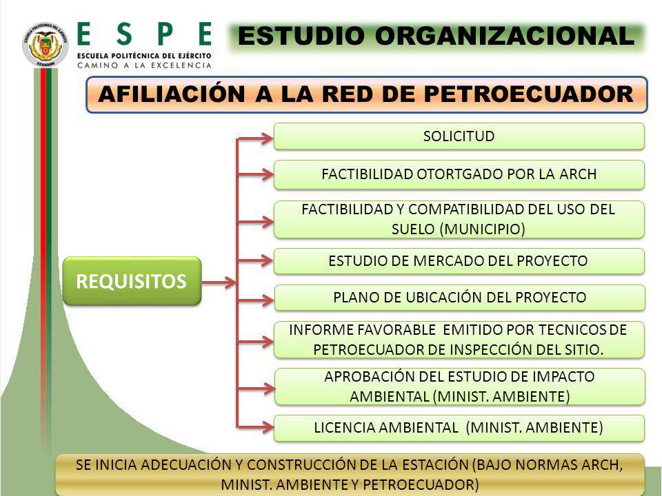 ESTUDIO ORGANIZACIONAL AFILIACIÓN A LA RED DE PETROECUADOR REQUISITOS SOLICITUD FACTIBILIDAD OTORTGADO POR LA ARCH FACTIBILIDAD Y COMPATIBILIDAD DEL USO DEL SUELO (MUNICIPIO) ESTUDIO DE MERCADO DEL PROYECTO PLANO DE UBICACIÓN DEL PROYECTO INFORME FAVORABLE EMITIDO POR TECNICOS DE PETROECUADOR DE INSPECCIÓN DEL SITIO.