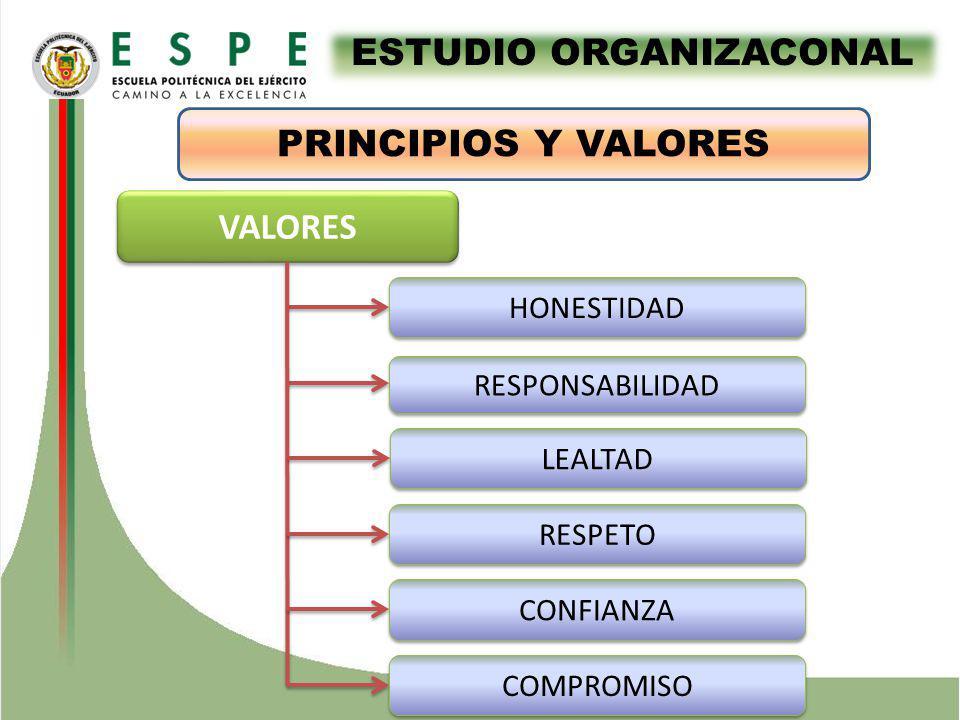VALORES HONESTIDAD RESPONSABILIDAD LEALTAD RESPETO CONFIANZA COMPROMISO ESTUDIO ORGANIZACONAL PRINCIPIOS Y VALORES
