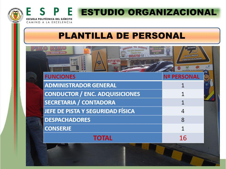 ESTUDIO ORGANIZACIONAL FUNCIONES Nº PERSONAL ADMINISTRADOR GENERAL1 CONDUCTOR / ENC. ADQUISICIONES1 SECRETARIA / CONTADORA1 JEFE DE PISTA Y SEGURIDAD