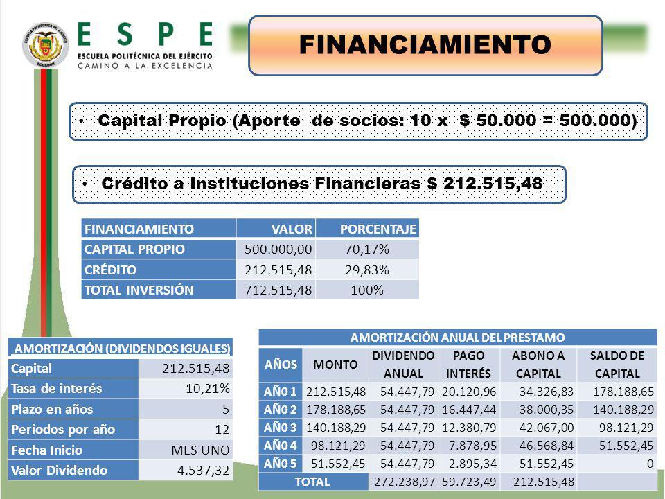ESTUDIO TÉCNICO FINANCIAMIENTO VALOR PORCENTAJE CAPITAL PROPIO 500.000,00 70,17% CRÉDITO 212.515,48 29,83% TOTAL INVERSIÓN 712.515,48 100% Capital Propio (Aporte de socios: 10 x $ 50.000 = 500.000) Crédito a Instituciones Financieras $ 212.515,48 AMORTIZACIÓN (DIVIDENDOS IGUALES) Capital 212.515,48 Tasa de interés10,21% Plazo en años5 Periodos por año12 Fecha InicioMES UNO Valor Dividendo4.537,32 AMORTIZACIÓN ANUAL DEL PRESTAMO AÑOSMONTO DIVIDENDO ANUAL PAGO INTERÉS ABONO A CAPITAL SALDO DE CAPITAL AÑ0 1212.515,4854.447,7920.120,9634.326,83178.188,65 AÑ0 2178.188,6554.447,7916.447,4438.000,35140.188,29 AÑ0 3140.188,2954.447,7912.380,7942.067,0098.121,29 AÑ0 498.121,2954.447,797.878,9546.568,8451.552,45 AÑ0 551.552,4554.447,792.895,3451.552,450 TOTAL 272.238,9759.723,49212.515,48