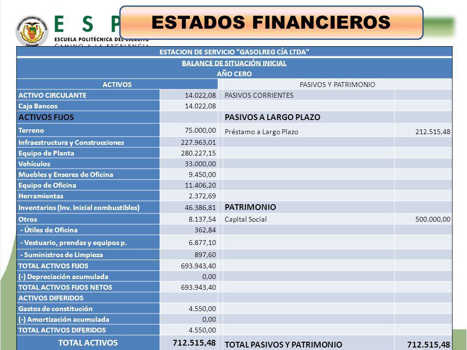 ESTUDIO TÉCNICO ESTADOS FINANCIEROS ESTACION DE SERVICIO