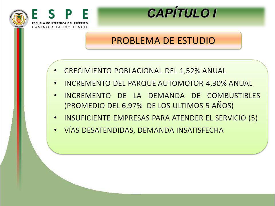 CRECIMIENTO POBLACIONAL DEL 1,52% ANUAL INCREMENTO DEL PARQUE AUTOMOTOR 4,30% ANUAL INCREMENTO DE LA DEMANDA DE COMBUSTIBLES (PROMEDIO DEL 6,97% DE LOS ULTIMOS 5 AÑOS) INSUFICIENTE EMPRESAS PARA ATENDER EL SERVICIO (5) VÍAS DESATENDIDAS, DEMANDA INSATISFECHA CRECIMIENTO POBLACIONAL DEL 1,52% ANUAL INCREMENTO DEL PARQUE AUTOMOTOR 4,30% ANUAL INCREMENTO DE LA DEMANDA DE COMBUSTIBLES (PROMEDIO DEL 6,97% DE LOS ULTIMOS 5 AÑOS) INSUFICIENTE EMPRESAS PARA ATENDER EL SERVICIO (5) VÍAS DESATENDIDAS, DEMANDA INSATISFECHA CAPÍTULO I PROBLEMA DE ESTUDIO