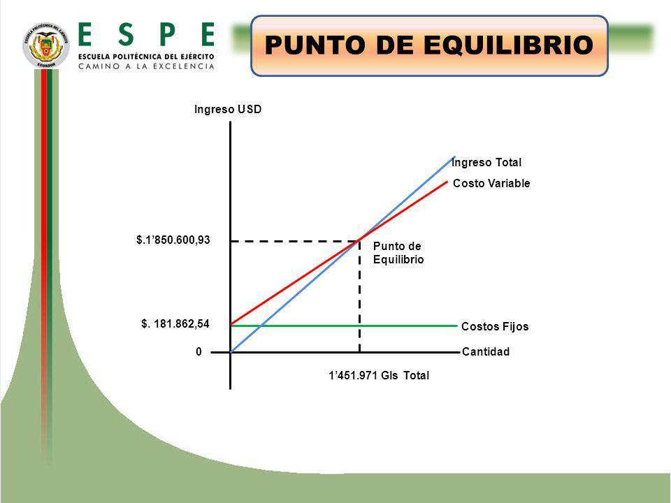 ESTUDIO TÉCNICO PUNTO DE EQUILIBRIO $.1850.600,93 Ingreso Total Costo Variable Costos Fijos Cantidad Ingreso USD 1451.971 Gls Total $.