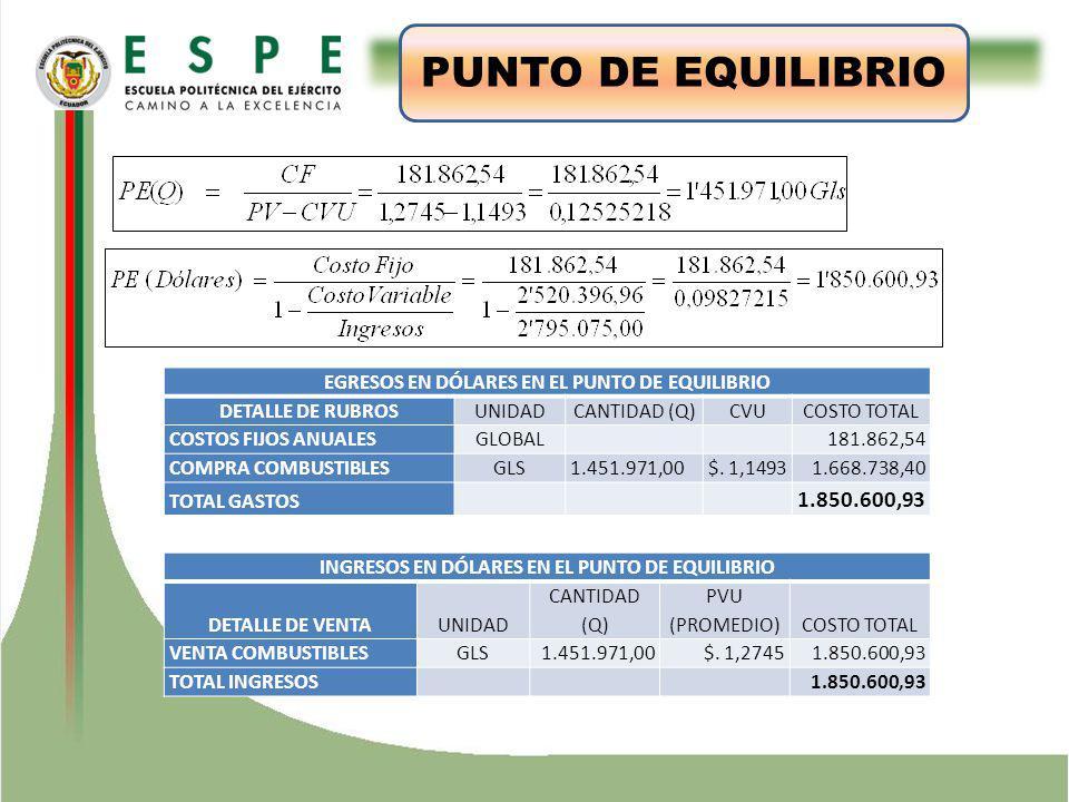 ESTUDIO TÉCNICO PUNTO DE EQUILIBRIO EGRESOS EN DÓLARES EN EL PUNTO DE EQUILIBRIO DETALLE DE RUBROSUNIDADCANTIDAD (Q)CVUCOSTO TOTAL COSTOS FIJOS ANUALESGLOBAL 181.862,54 COMPRA COMBUSTIBLESGLS1.451.971,00$.