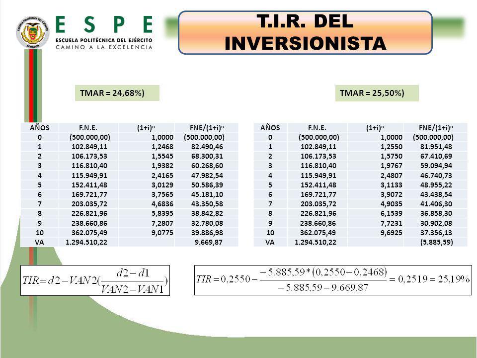 ESTUDIO TÉCNICO T.I.R. DEL INVERSIONISTA TMAR = 24,68%) TMAR = 25,50%) AÑOSF.N.E.(1+i) n FNE/(1+i) n 0 (500.000,00) 1,0000 (500.000,00) 1 102.849,11 1