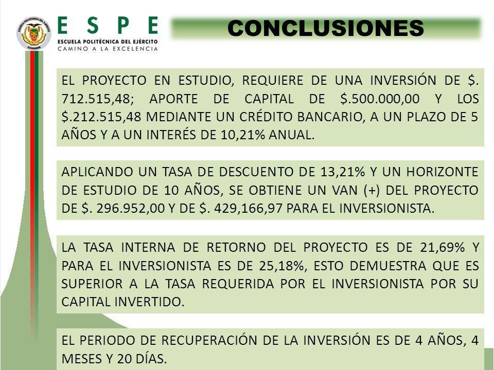 CONCLUSIONES APLICANDO UN TASA DE DESCUENTO DE 13,21% Y UN HORIZONTE DE ESTUDIO DE 10 AÑOS, SE OBTIENE UN VAN (+) DEL PROYECTO DE $. 296.952,00 Y DE $