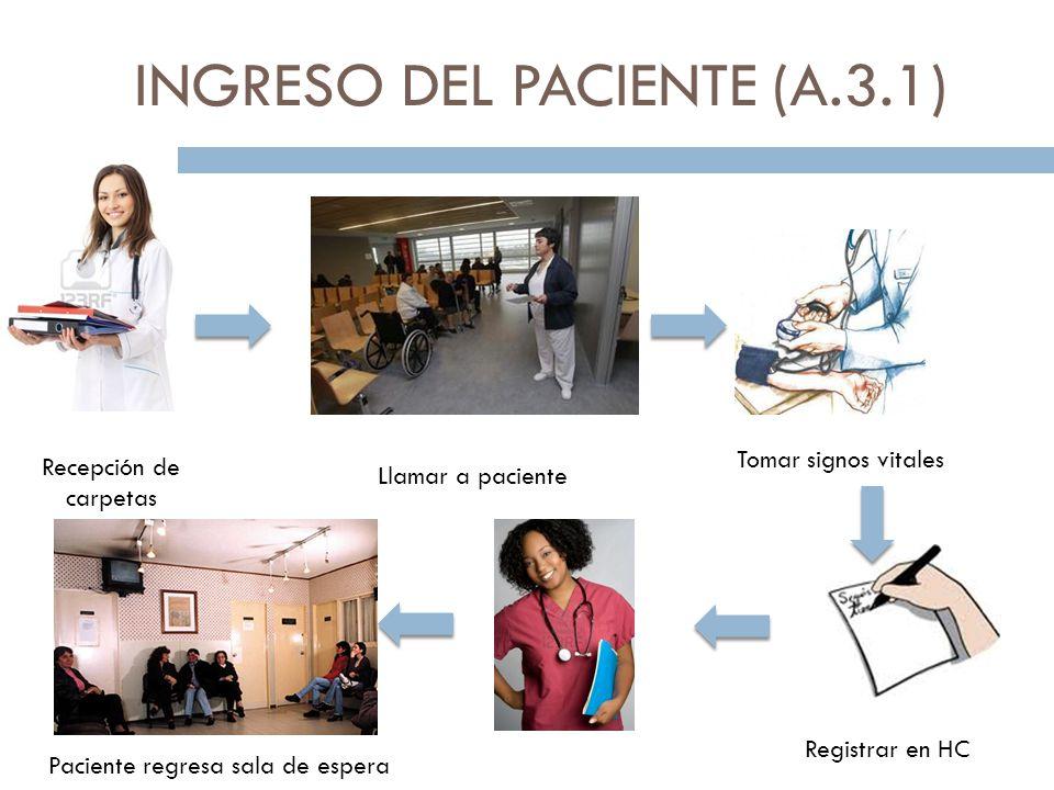 INGRESO DEL PACIENTE (A.3.1) Recepción de carpetas Llamar a paciente Tomar signos vitales Registrar en HC Paciente regresa sala de espera