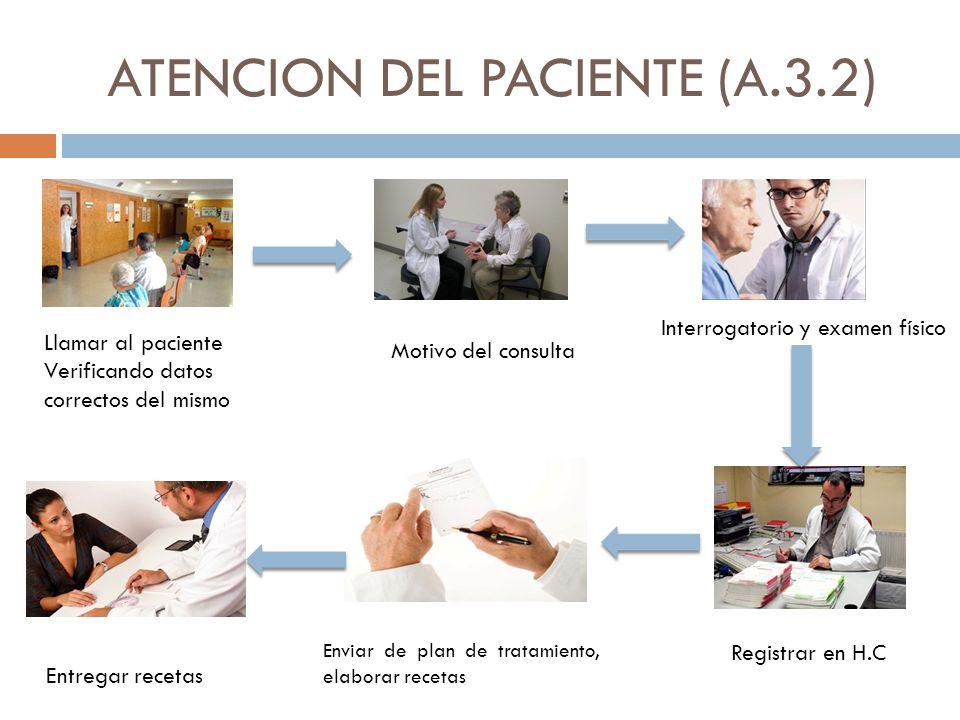 ATENCION DEL PACIENTE (A.3.2) Llamar al paciente Verificando datos correctos del mismo Motivo del consulta Interrogatorio y examen físico Registrar en