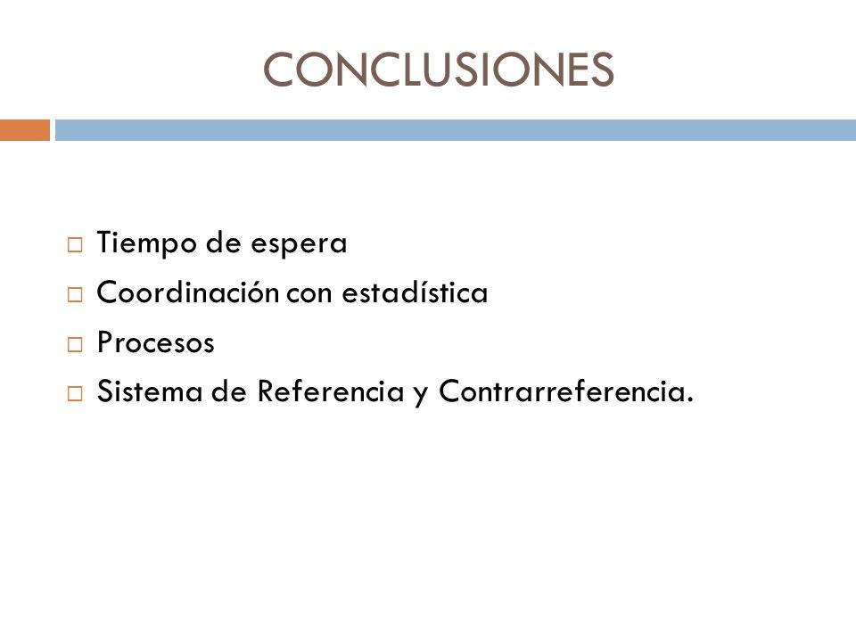 CONCLUSIONES Tiempo de espera Coordinación con estadística Procesos Sistema de Referencia y Contrarreferencia.