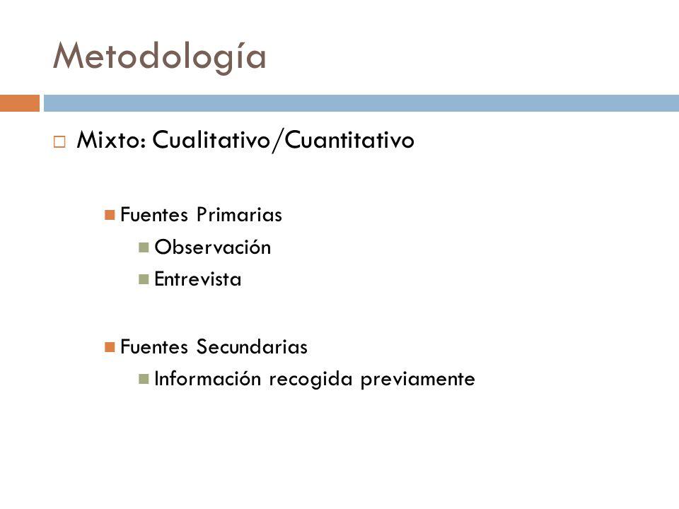 Metodología Mixto: Cualitativo/Cuantitativo Fuentes Primarias Observación Entrevista Fuentes Secundarias Información recogida previamente