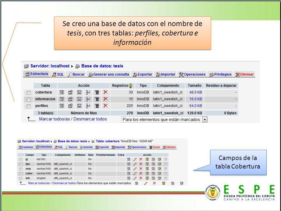 Se creo una base de datos con el nombre de tesis, con tres tablas: perfiles, cobertura e información Campos de la tabla Cobertura