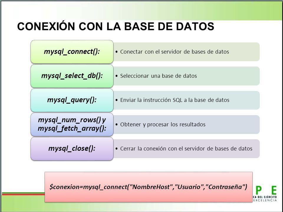CONEXIÓN CON LA BASE DE DATOS Conectar con el servidor de bases de datos mysql_connect(): Seleccionar una base de datos mysql_select_db(): Enviar la instrucción SQL a la base de datos mysql_query(): Obtener y procesar los resultados mysql_num_rows() y mysql_fetch_array(): Cerrar la conexión con el servidor de bases de datos mysql_close(): $conexion=mysql_connect( NombreHost , Usuario , Contraseña )