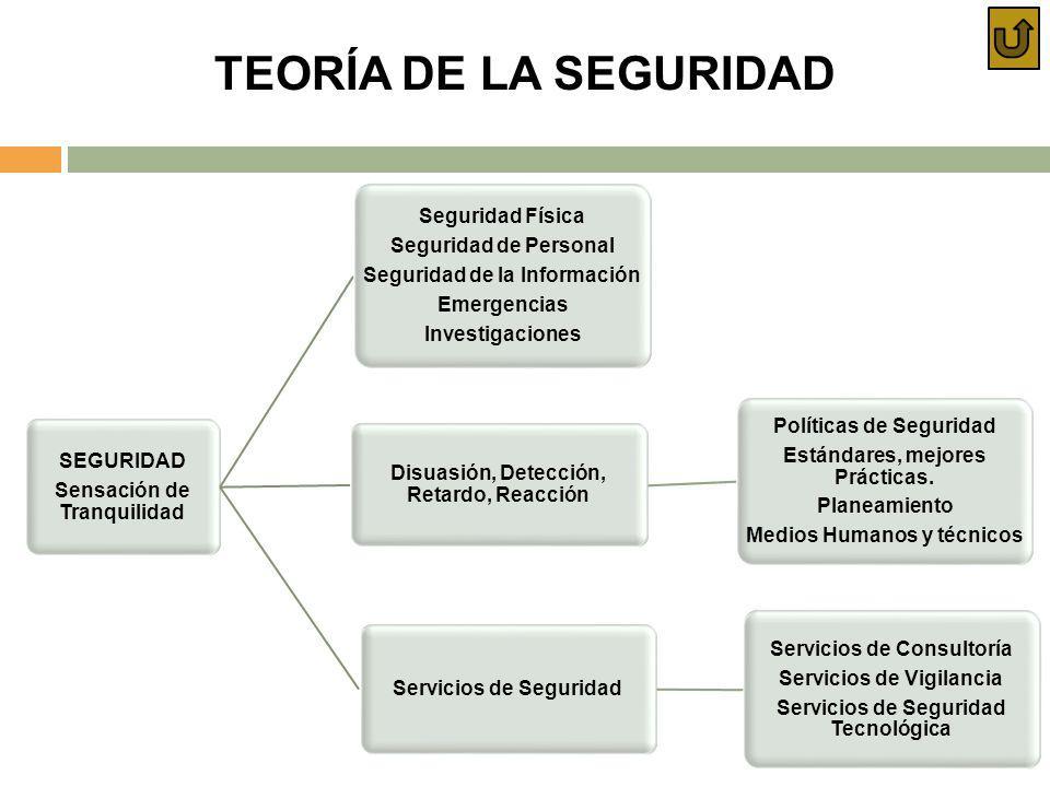 TEORÍA DE LA SEGURIDAD SEGURIDAD Sensación de Tranquilidad Disuasión, Detección, Retardo, Reacción Políticas de Seguridad Estándares, mejores Práctica