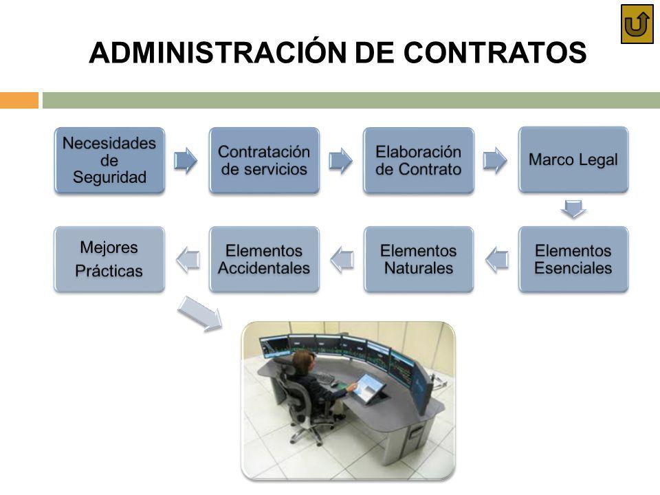 ADMINISTRACIÓN DE CONTRATOS Necesidades de Seguridad Contratación de servicios Elaboración de Contrato Marco Legal Elementos Esenciales Elementos Natu