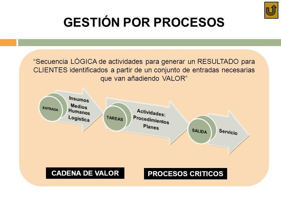 GESTIÓN POR PROCESOS Secuencia LÓGICA de actividades para generar un RESULTADO para CLIENTES identificados a partir de un conjunto de entradas necesar