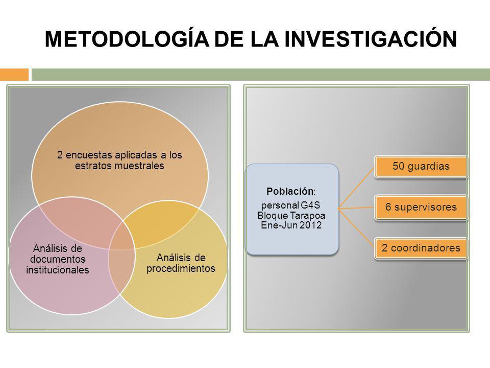 METODOLOGÍA DE LA INVESTIGACIÓN 2 encuestas aplicadas a los estratos muestrales Análisis de procedimientos Análisis de documentos institucionales Pobl