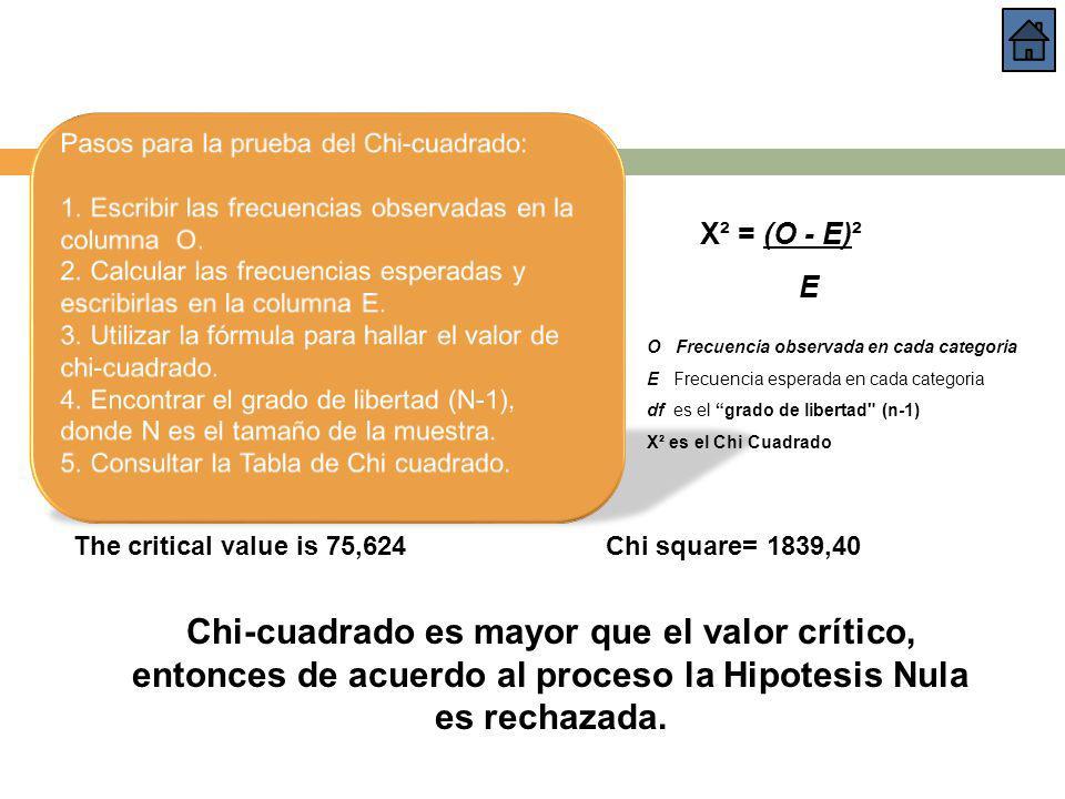 Pasos para la prueba del Chi-cuadrado: 1. Escribir las frecuencias observadas en la columna O. 2. Calcular las frecuencias esperadas y escribirlas en