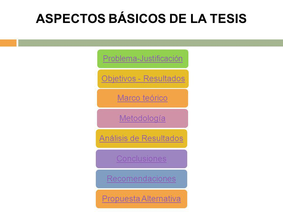 ASPECTOS BÁSICOS DE LA TESIS MetodologíaMarco teóricoAnálisis de ResultadosConclusionesRecomendacionesPropuesta AlternativaObjetivos - Resultados Prob