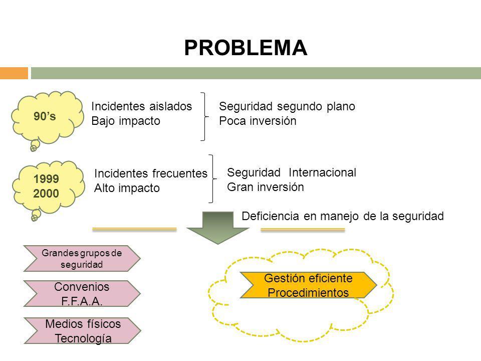PROBLEMA 90s 1999 2000 Incidentes aislados Bajo impacto Incidentes frecuentes Alto impacto Seguridad segundo plano Poca inversión Seguridad Internacio