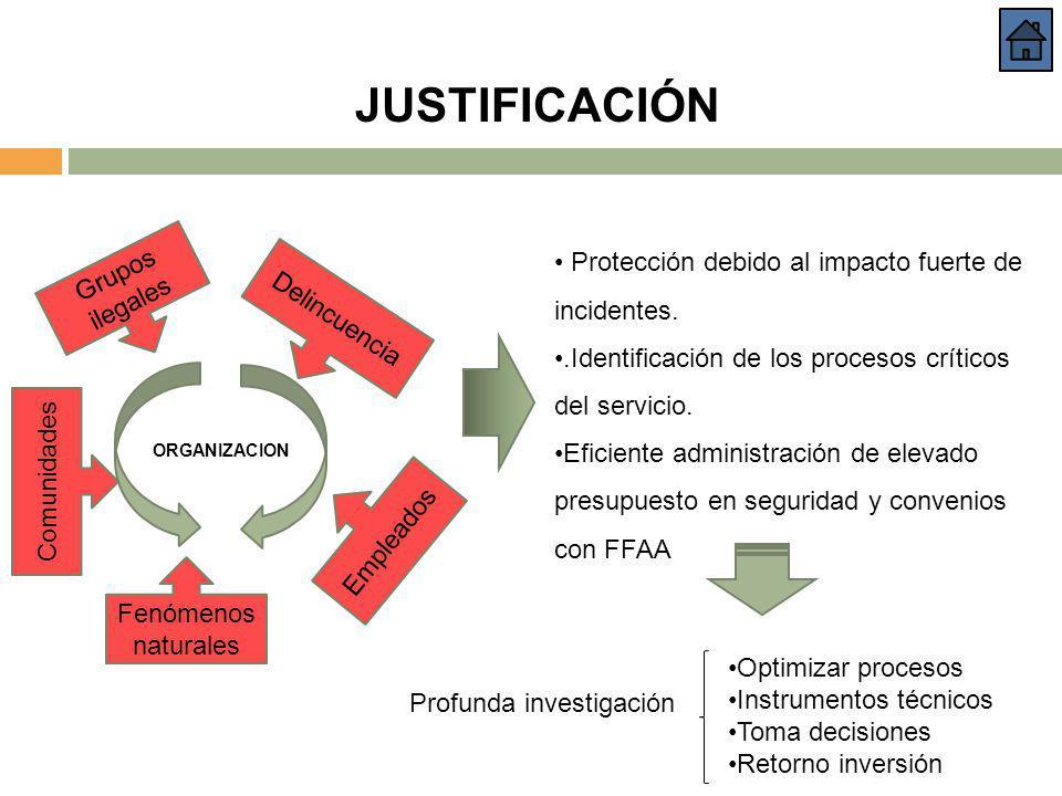 JUSTIFICACIÓN Protección debido al impacto fuerte de incidentes..Identificación de los procesos críticos del servicio. Eficiente administración de ele