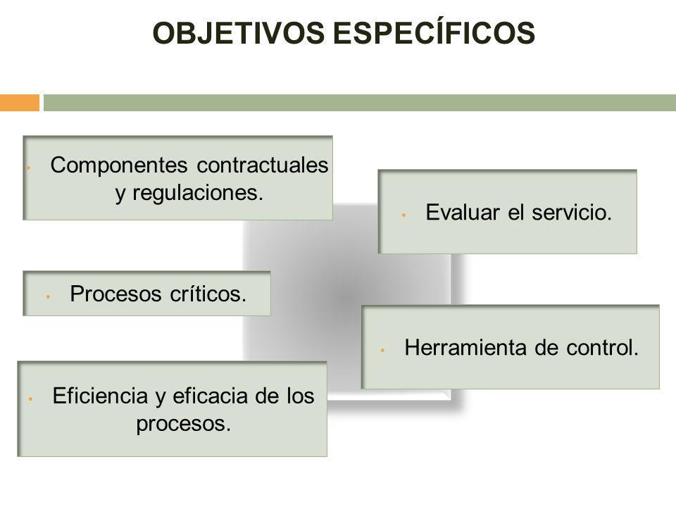 OBJETIVOS ESPECÍFICOS Componentes contractuales y regulaciones. Procesos críticos. Herramienta de control. Evaluar el servicio. Eficiencia y eficacia