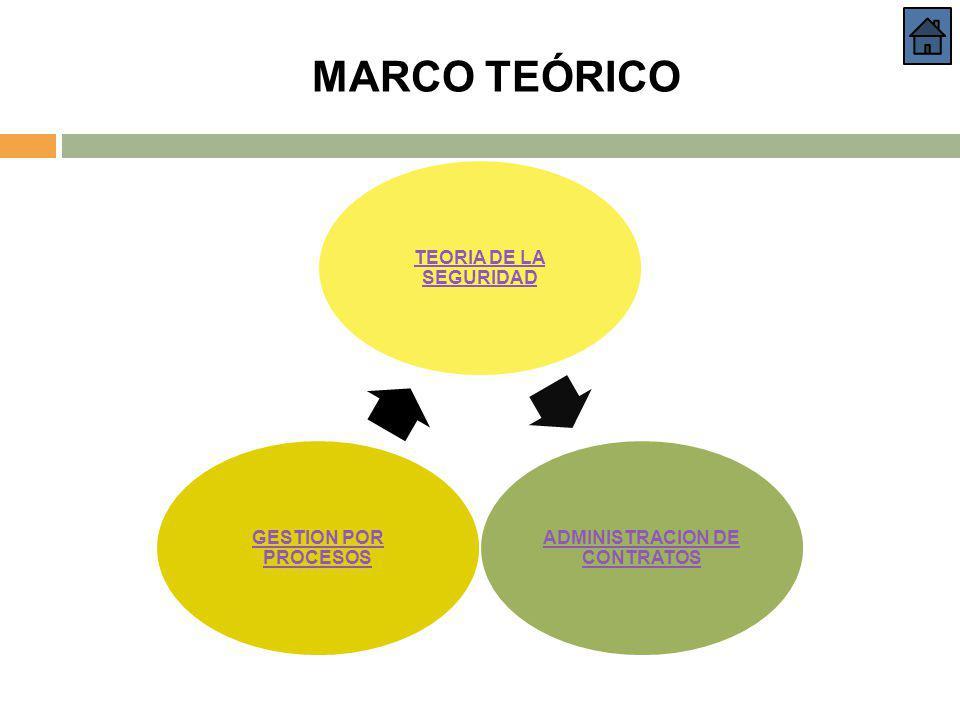 MARCO TEÓRICO TEORIA DE LA SEGURIDAD ADMINISTRACION DE CONTRATOS GESTION POR PROCESOS