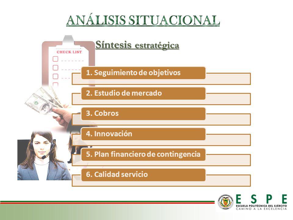 Síntesis estratégica 1. Seguimiento de objetivos2. Estudio de mercado3. Cobros4. Innovación5. Plan financiero de contingencia6. Calidad servicio