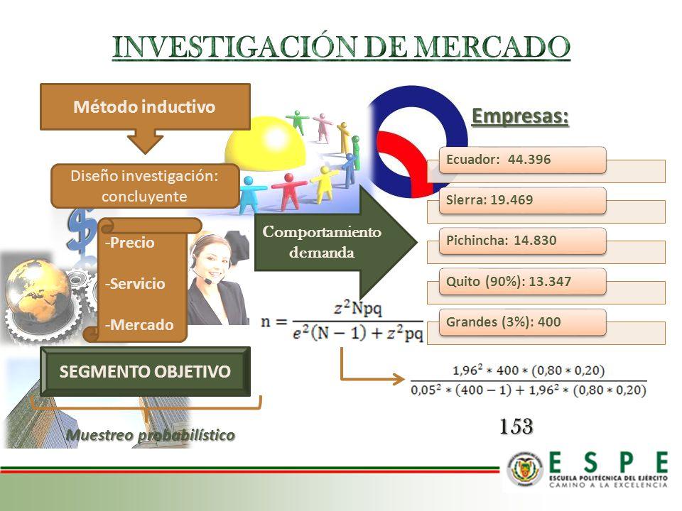 Diseño investigación: concluyente Comportamiento demanda -Precio -Servicio -Mercado Método inductivo SEGMENTO OBJETIVO Muestreo probabilístico Ecuador