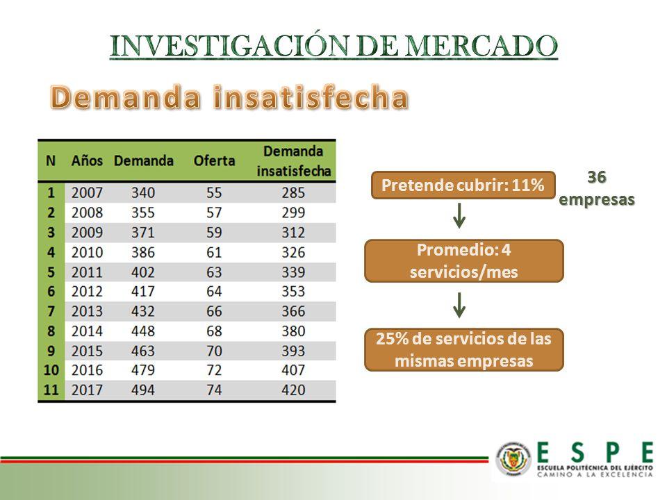 Pretende cubrir: 11% Promedio: 4 servicios/mes 36 empresas 25% de servicios de las mismas empresas
