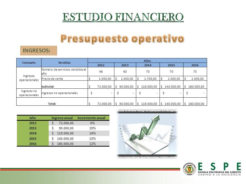 ConceptoServicios Años 20122013201420152016 Ingresos operacionales Número de servicios vendidos al año 486070 75 Precio de venta $ 1.500,00 $ 1.700,00
