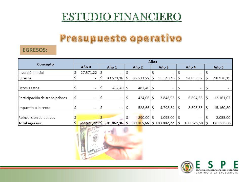 EGRESOS: Concepto Años Año 0 Año 1Año 2Año 3Año 4Año 5 Inversión inicial $ 27.571,22 $ - Egresos $ - $ 80.579,96 $ 86.690,55 $ 93.340,45 $ 94.035,57 $