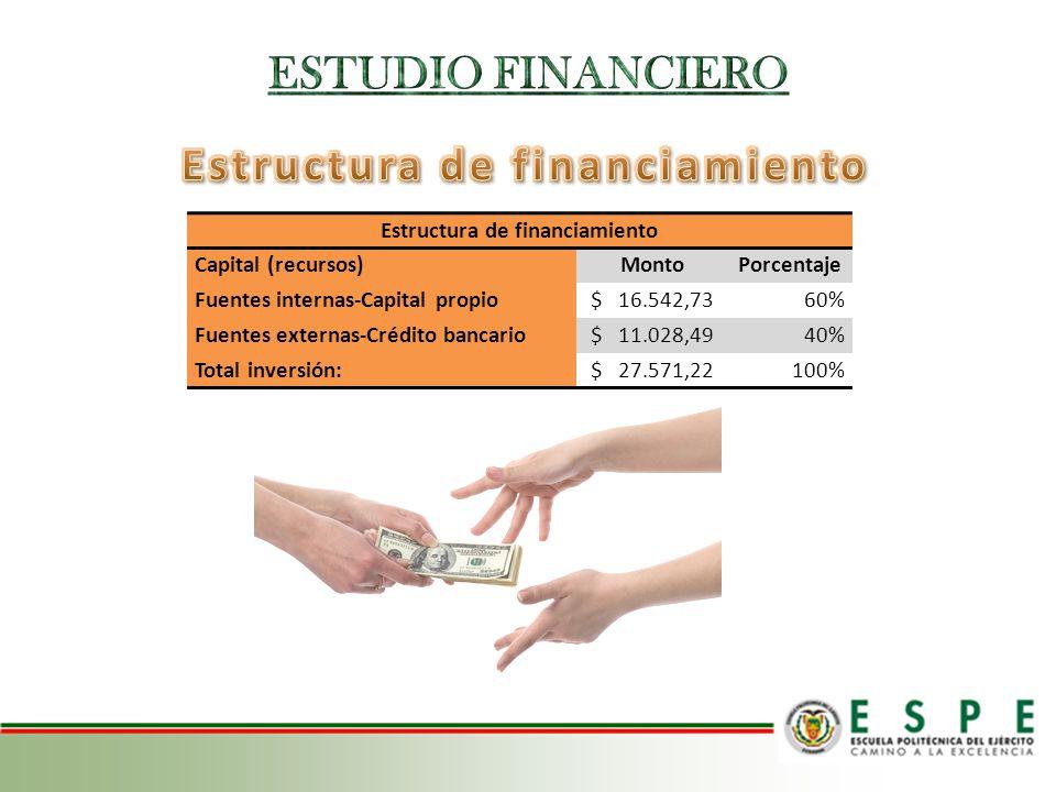 Estructura de financiamiento Capital (recursos)MontoPorcentaje Fuentes internas-Capital propio $ 16.542,7360% Fuentes externas-Crédito bancario $ 11.0