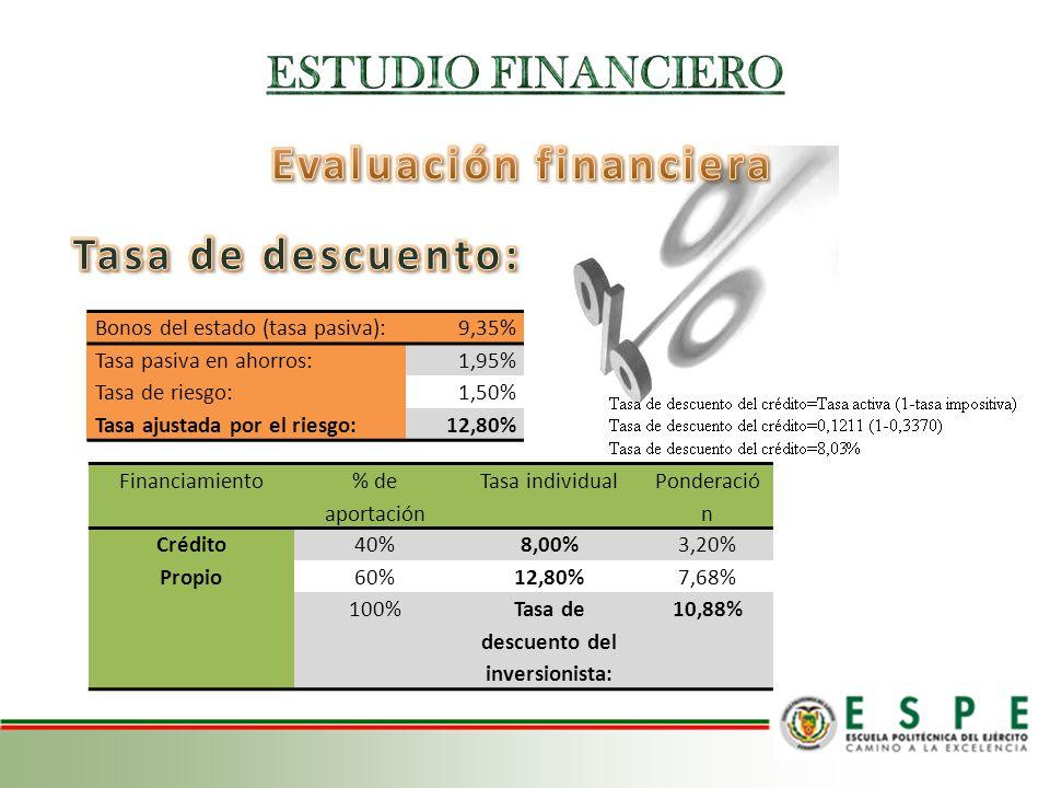 Financiamiento % de aportación Tasa individual Ponderació n Crédito40%8,00%3,20% Propio60%12,80%7,68% 100%Tasa de descuento del inversionista: 10,88%