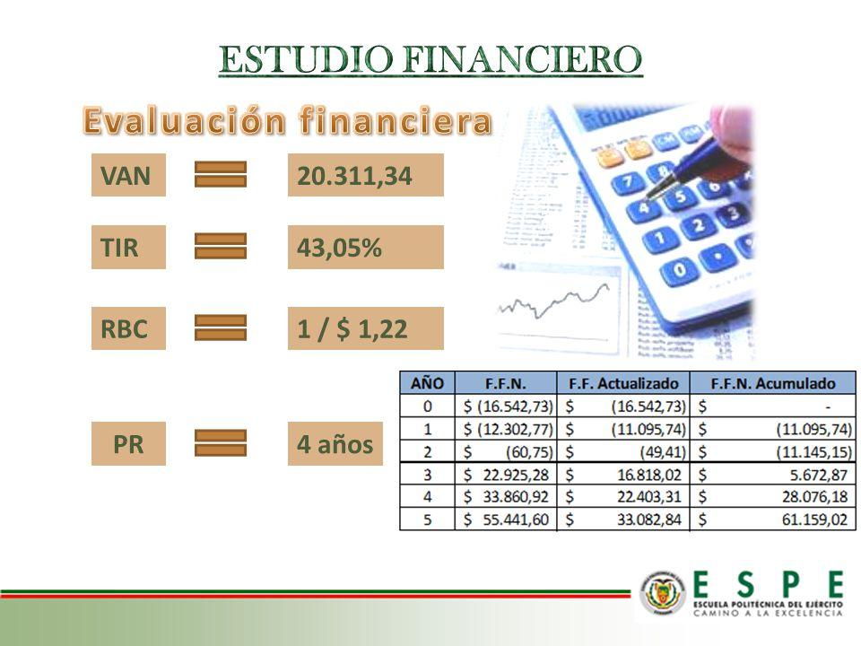VAN20.311,34 TIR43,05% RBC1 / $ 1,22 PR4 años