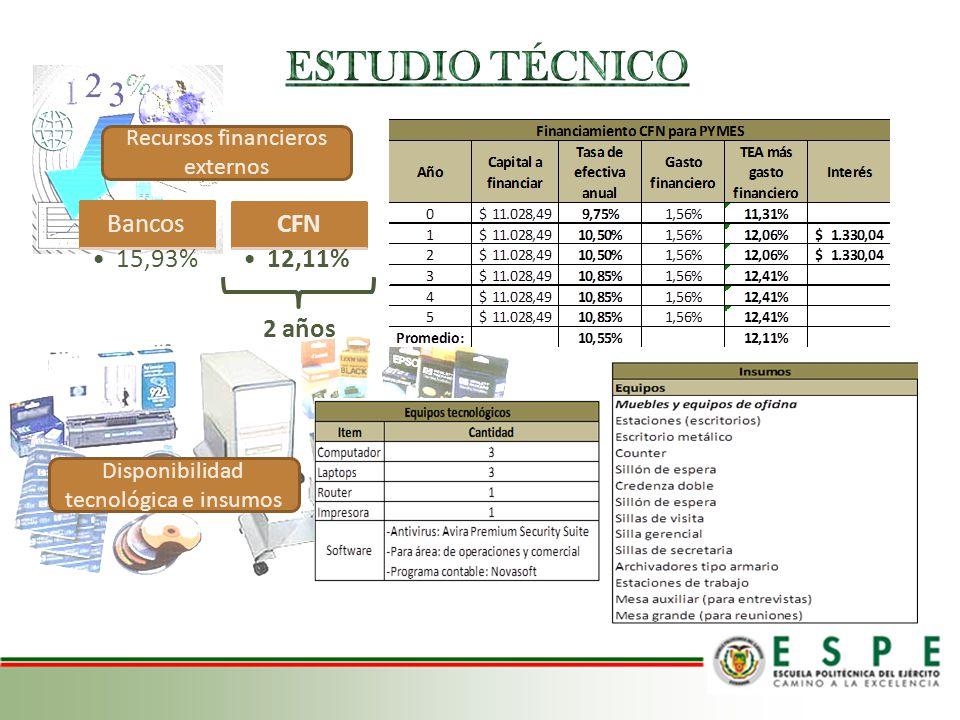 Bancos 15,93% CFN 12,11% Recursos financieros externos 2 años Disponibilidad tecnológica e insumos