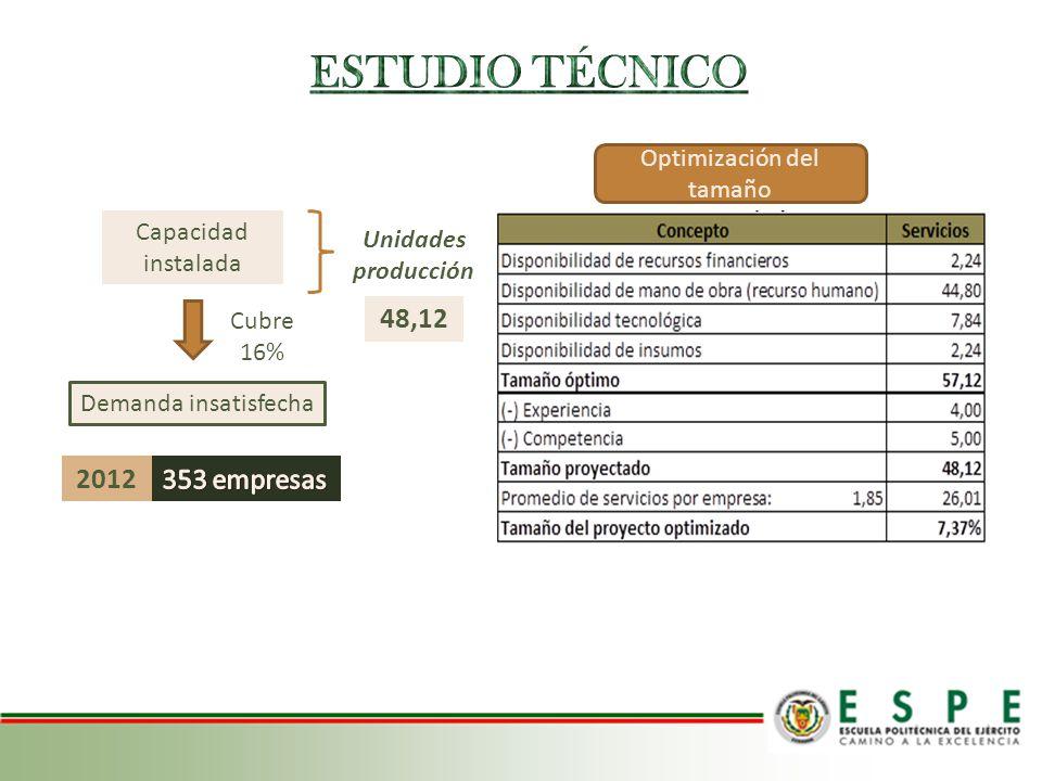Sector San Carlos Costo mínimo de transporte $ 94,52 Método de Vogel LOCALIZACIÓN ÓPTIMA DEL PROYECTO -Av.