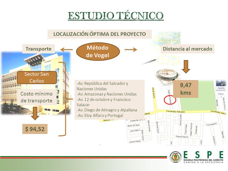 Sector San Carlos Costo mínimo de transporte $ 94,52 Método de Vogel LOCALIZACIÓN ÓPTIMA DEL PROYECTO -Av. República del Salvador y Naciones Unidas -A