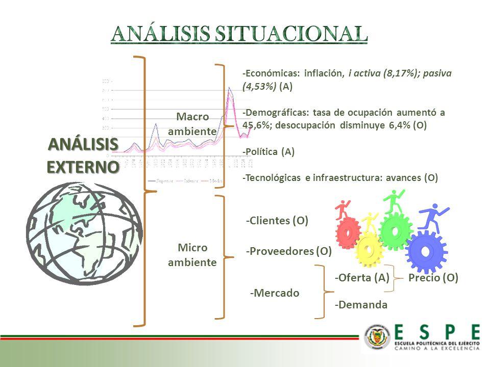 ANÁLISIS INTERNO Investigación: análisis del mercado (F, D) Implementación -Recurso Humano (D) -Recurso Tecnológico (F) -Recurso financiero (F, D)