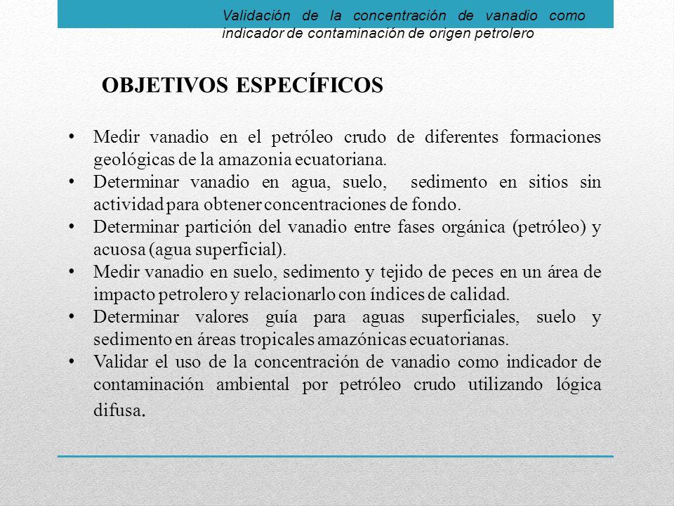 Validación de la concentración de vanadio como indicador de contaminación de origen petrolero OBJETIVOS ESPECÍFICOS Medir vanadio en el petróleo crudo de diferentes formaciones geológicas de la amazonia ecuatoriana.
