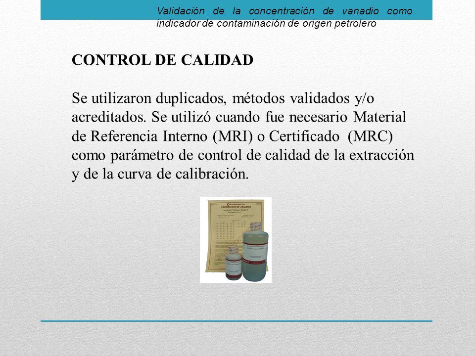 Validación de la concentración de vanadio como indicador de contaminación de origen petrolero CONTROL DE CALIDAD Se utilizaron duplicados, métodos validados y/o acreditados.