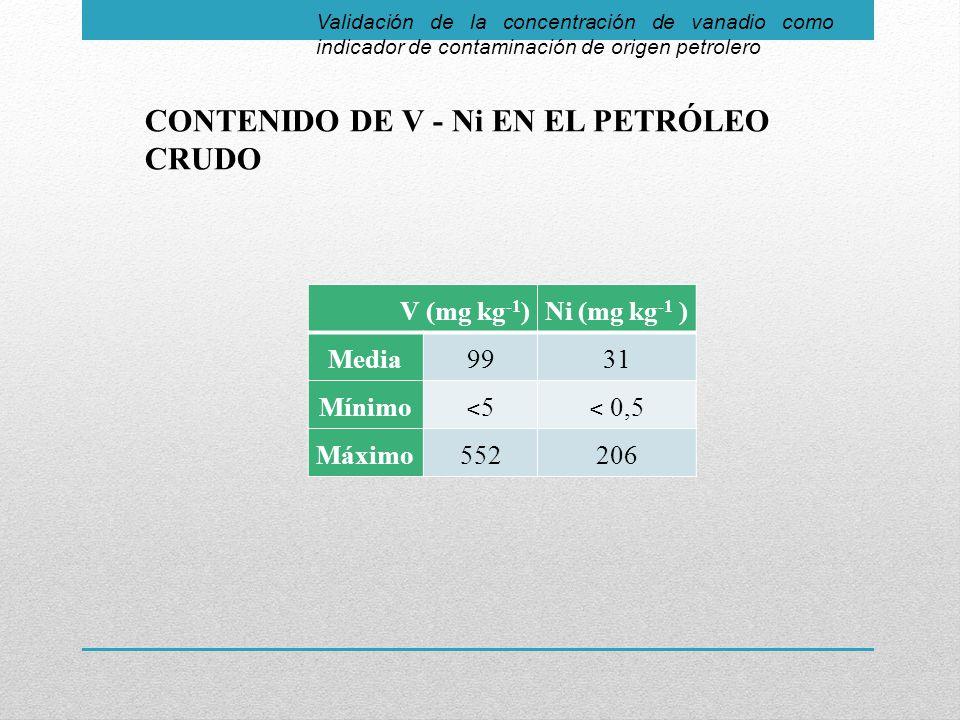 Validación de la concentración de vanadio como indicador de contaminación de origen petrolero CONTENIDO DE V - Ni EN EL PETRÓLEO CRUDO V (mg kg -1 )Ni (mg kg -1 ) Media9931 Mínimo ˂5˂5 ˂ 0,5 Máximo552206