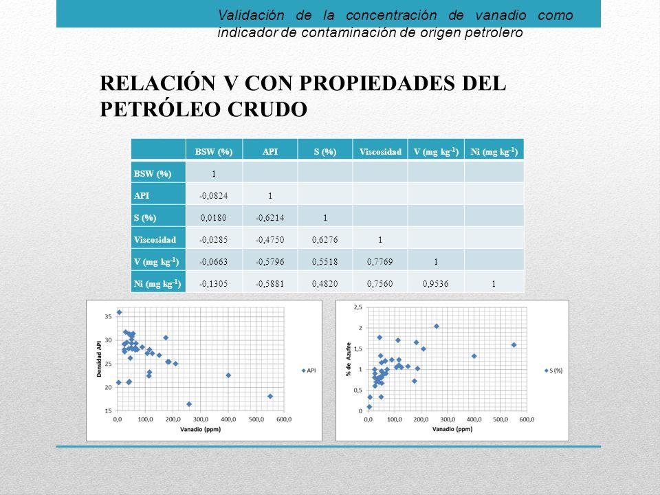 Validación de la concentración de vanadio como indicador de contaminación de origen petrolero RELACIÓN V CON PROPIEDADES DEL PETRÓLEO CRUDO BSW (%)APIS (%)ViscosidadV (mg kg -1 )Ni (mg kg -1 ) BSW (%) 1 API -0,08241 S (%) 0,0180-0,62141 Viscosidad -0,0285-0,47500,62761 V (mg kg -1 ) -0,0663-0,57960,55180,77691 Ni (mg kg -1 ) -0,1305-0,58810,48200,75600,95361