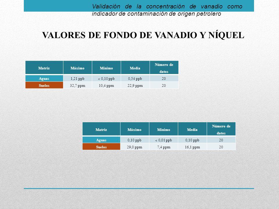 Validación de la concentración de vanadio como indicador de contaminación de origen petrolero VALORES DE FONDO DE VANADIO Y NÍQUEL MatrizMáximoMínimoMedia Número de datos Aguas1,21 ppb ˂ 0,10 ppb 0,54 ppb20 Suelos32,7 ppm10,4 ppm22,9 ppm20 MatrizMáximoMínimoMedia Número de datos Aguas0,10 ppb ˂ 0,01 ppb 0,10 ppb20 Suelos29,0 ppm7,4 ppm16,1 ppm20