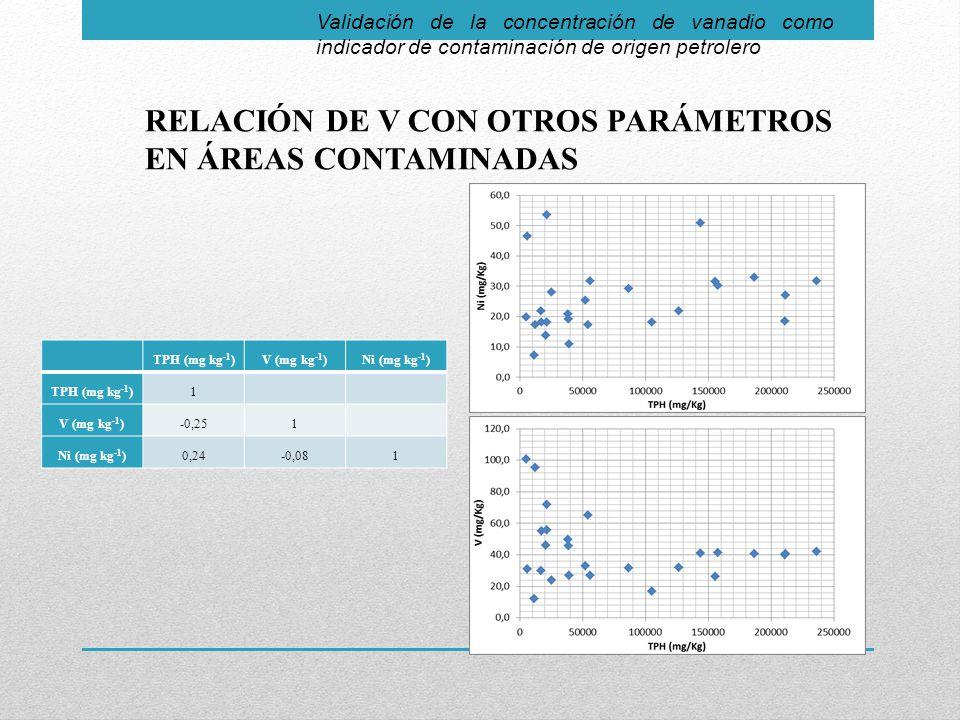 Validación de la concentración de vanadio como indicador de contaminación de origen petrolero RELACIÓN DE V CON OTROS PARÁMETROS EN ÁREAS CONTAMINADAS TPH (mg kg -1 )V (mg kg -1 )Ni (mg kg -1 ) TPH (mg kg -1 )1 V (mg kg -1 )-0,251 Ni (mg kg -1 )0,24-0,081