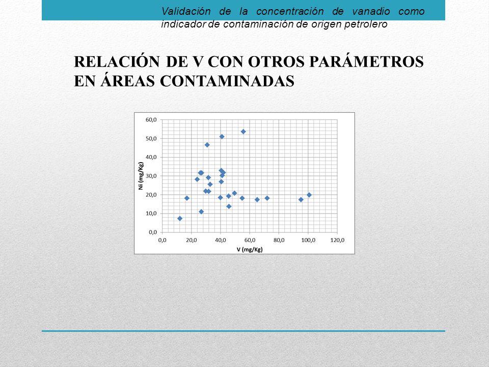 Validación de la concentración de vanadio como indicador de contaminación de origen petrolero RELACIÓN DE V CON OTROS PARÁMETROS EN ÁREAS CONTAMINADAS