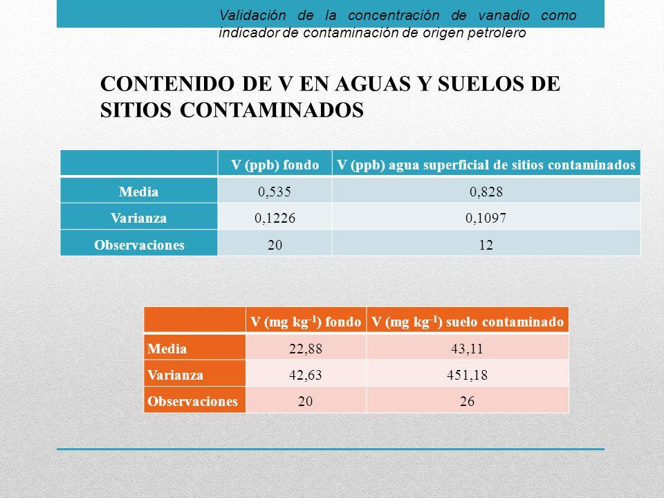 Validación de la concentración de vanadio como indicador de contaminación de origen petrolero CONTENIDO DE V EN AGUAS Y SUELOS DE SITIOS CONTAMINADOS V (ppb) fondoV (ppb) agua superficial de sitios contaminados Media0,5350,828 Varianza0,12260,1097 Observaciones2012 V (mg kg -1 ) fondoV (mg kg -1 ) suelo contaminado Media 22,8843,11 Varianza 42,63451,18 Observaciones2026