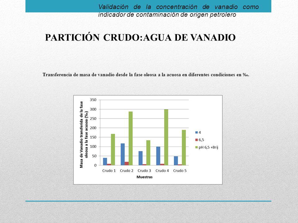 Validación de la concentración de vanadio como indicador de contaminación de origen petrolero PARTICIÓN CRUDO:AGUA DE VANADIO Transferencia de masa de vanadio desde la fase oleosa a la acuosa en diferentes condiciones en.
