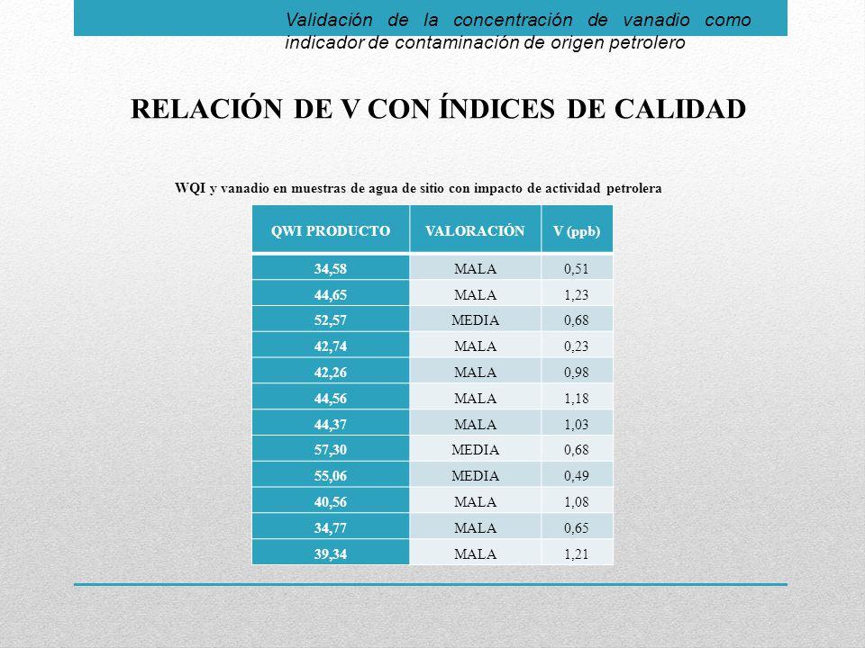 Validación de la concentración de vanadio como indicador de contaminación de origen petrolero RELACIÓN DE V CON ÍNDICES DE CALIDAD QWI PRODUCTOVALORACIÓNV (ppb) 34,58MALA0,51 44,65MALA1,23 52,57MEDIA0,68 42,74MALA0,23 42,26MALA0,98 44,56MALA1,18 44,37MALA1,03 57,30MEDIA0,68 55,06MEDIA0,49 40,56MALA1,08 34,77MALA0,65 39,34MALA1,21 WQI y vanadio en muestras de agua de sitio con impacto de actividad petrolera