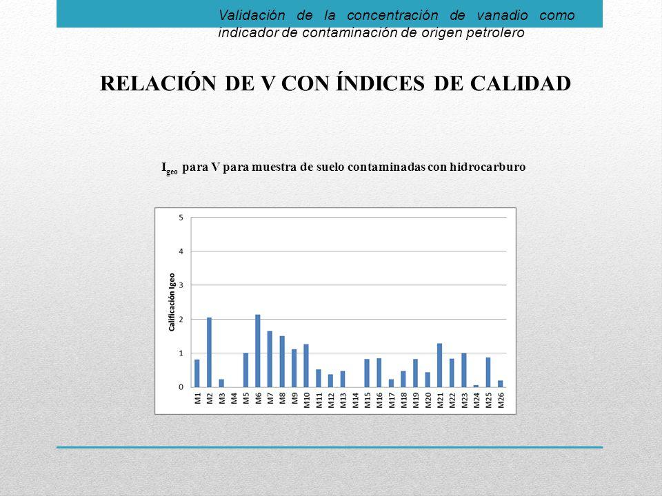 Validación de la concentración de vanadio como indicador de contaminación de origen petrolero RELACIÓN DE V CON ÍNDICES DE CALIDAD I geo para V para muestra de suelo contaminadas con hidrocarburo